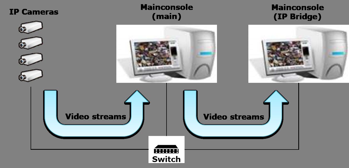 The Usage Of Ip Bridge License Nuuo Ehelpdesk Panasonic Ptz Camera Wiring Diagram Connection